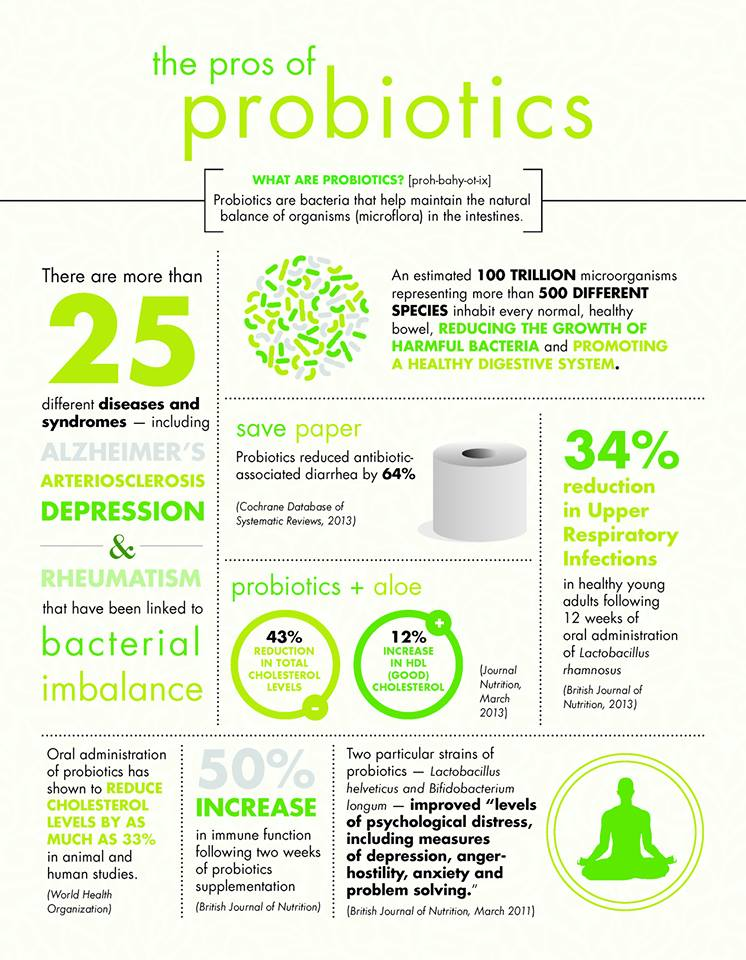 Prebiotics Amp Probiotics The Difference And Their Benefits