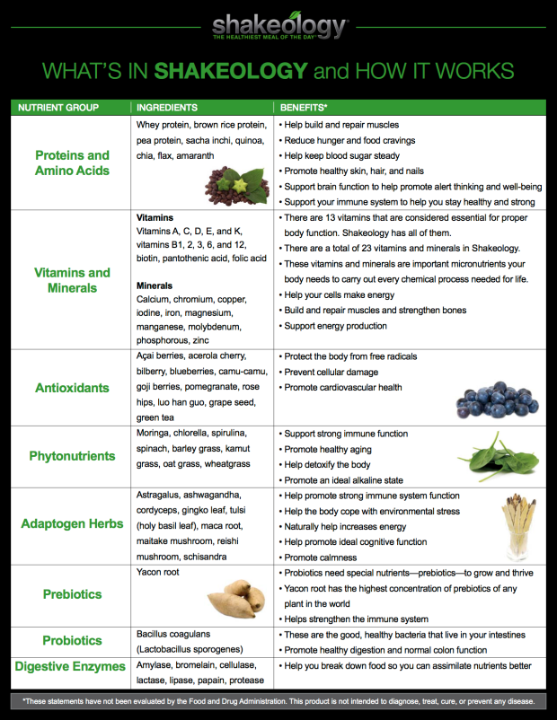 Shakeology Ingredient_Chart copy
